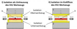 Abbildung 1: Schematischer Aufbau eines beheizten Presswerkzeugs zur Innenhochdruckumformung mit Wärmeisolation als Umhausung (links) bzw. im Kraftfluss (rechts); 1 – Pressenstößel, 2 – Pressentisch, 3 – Werkstück, 4 – Dichtstempel
