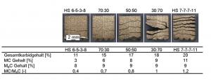 Abbildung 4: Rissneigung in Abhängigkeit der Legierungszusammensetzung und theoretischer  Einflussfaktoren am Beispiel von Pulvermischungen aus HS 6 5 3 8 und HS 7 7 7 11
