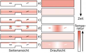 Abbildung 4: Wärmeausbreitung im Bauteil nach Anregung der Oberfläche zu verschiedenen Zeitschritten. Schematisch ist ein Bauteil zu sehen mit einer Delamination links und einem Riss rechts. Rot entspricht einem Bereich mit höherer Temperatur, weiß mit neutraler bzw. Raumtemperatur.