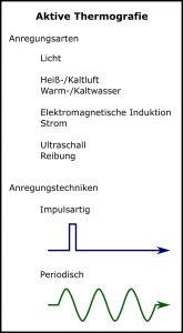 Abbildung 2: Überblick der Anregungsmöglichkeiten bei aktiver Thermografie.
