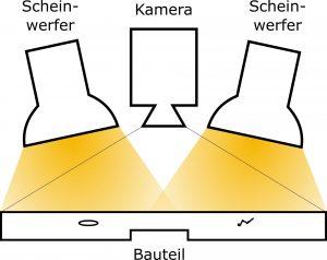 Abbildung 3: Aufbau einer typischen thermo-grafischen Messung mit optischer Anregung.