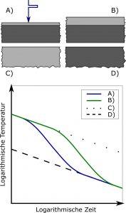 Abbildung 5: Temperaturverlaufs nach Anregung einer Beschichtung auf einem Substrat für vier Fälle bei gleichem Beschichtungs- und Substratmaterial. Hellgrau: Beschichtung. Dunkelgrau: Basismaterial.