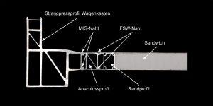 Bild 1: Detailansicht: Übergang zwischen Rahmenstruktur (links) und Sandwichboden (rechts)