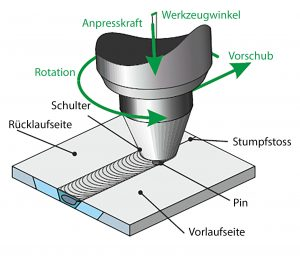 Bild 2: Schematische Darstellung des FSW-Prozesses (links) und FSW-Schweissung (rechts)