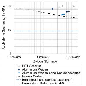 Bild 5: Äquivalente Spannungs-Schwingbreiten für die einzelnen Proben und Versagensarten sowie Referenzkurven und Auslegegrenzen