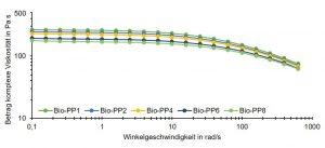 Bild 1: Viskosität von Bio-PP nach mehreren Extrusionsdurchgängen