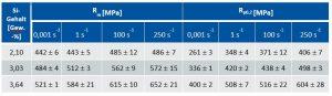Tabelle 1: Ergebnisse aus quasistatischen (0,0001 s-1) und Hochgeschwindigkeitszugversuchen (1, 100, 250 s-1) für drei GJS-Werkstoffe mit variierendem Siliziumgehalt, Proben entnommen aus Y2-Standardproben