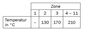 Tabelle 1: Temperaturprofil