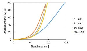 Abbildung 3: Mechanisches Verhalten des OFC im Druckversuch mit Mehrfachbelastung bis 100 MPa