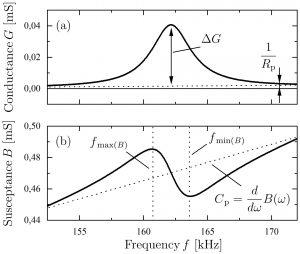Abbildung 3: Typisches Konduktanz- (a) und Suszeptanzspektrum (b) einer mechanischen Resonanz.