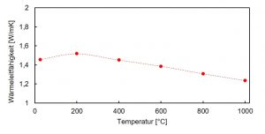 Abbildung 4: Wärmeleitfähigkeit des OFC bei verschiedenen Temperaturen bestimmt mittels Laser-Flash-Methode