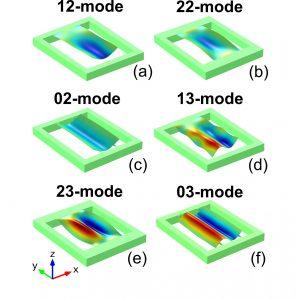 """Abbildung 4: Finite Elemente Simulation der """"roof tile shaped modes"""" für unterschiedliche Modenordnungen sowie unterschiedliche  Aufhängungsdesigns. Blau markiert sind Bereiche die gestaucht werden und rot solche, die gedehnt werden."""