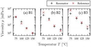 Abbildung 5: Gemessene Viskosität verschiedener Bitumenproben in Abhängigkeit der Temperatur. Die Messung wurde sowohl mit dem an der TU Wien entwickelten MEMS Sensor als auch mit einem handelsüblichen Brookfield DV3T Viskosimeter als Referenz durchgeführt.