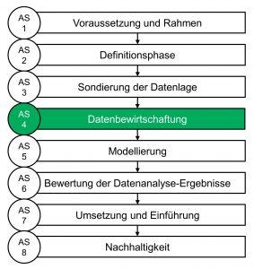 Abbildung 1: Arbeitsschritte zur Durchführung von Big Data-Projekten nach VDI 3714